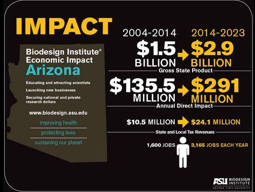 biodesign impact