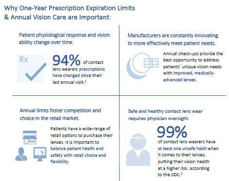 1 yr contact lens prescriptions