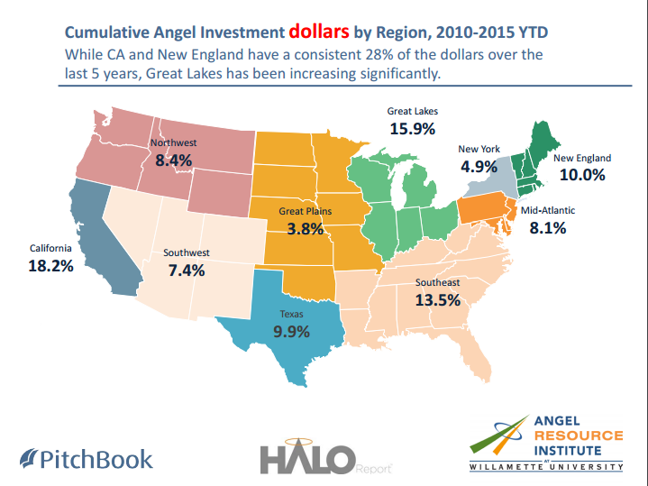 Angel dollars by region